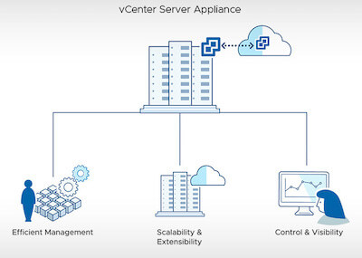 vCenter server management